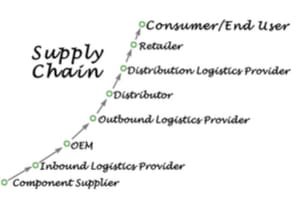 End-to-End Supply Chain Micro Macro Level Technical Advances
